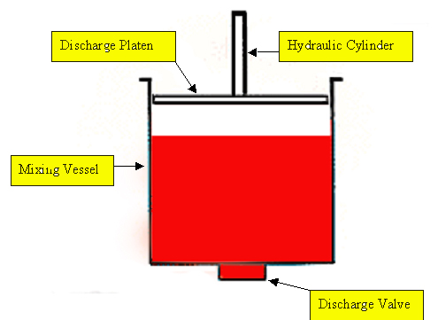 Follower Plate Discharge System